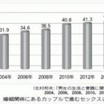日本家族計画協会の第7回『男女の生活と意識に関する調査』セックスレスの割合