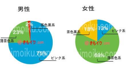 男性の乳首の好みと実際の女性の乳首の色比較