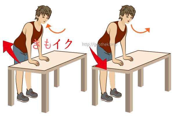早漏に効果のある立って机に手を置いて行うケーゲル体操画像解説