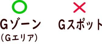 Gスポットの正しい位置
