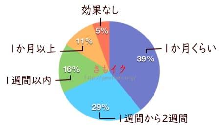 インナーボールで膣トレ効果が出た期間の円グラフ