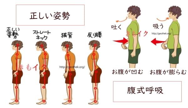 膣圧トレーニングの正しい姿勢と腹式呼吸