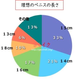 120人の女性の理想ペニスサイズアンケートグラフ