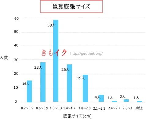 亀頭直径の平均膨張サイズアンケートを元にした棒グラフ