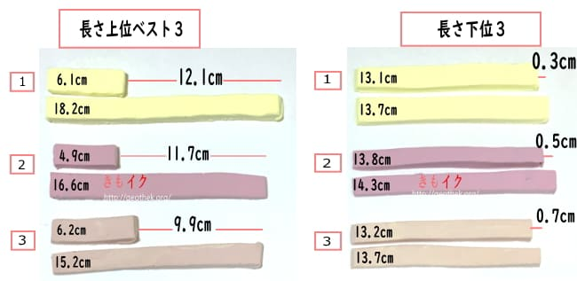 通常時と勃起後のペニスの長さ最大と最小サイズ