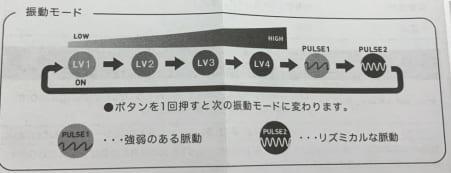 iroha RIN(イロハリン)プラスの操作説明書